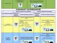 Rodzaje alarmów, sygnały alarmowe i komunikaty ostrzegawcze