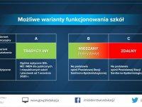Warianty funkcjonowania szkół
